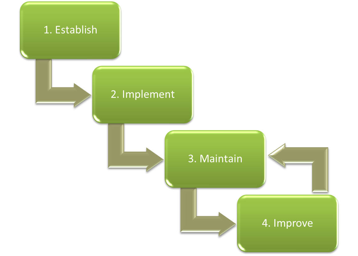 isms implementation